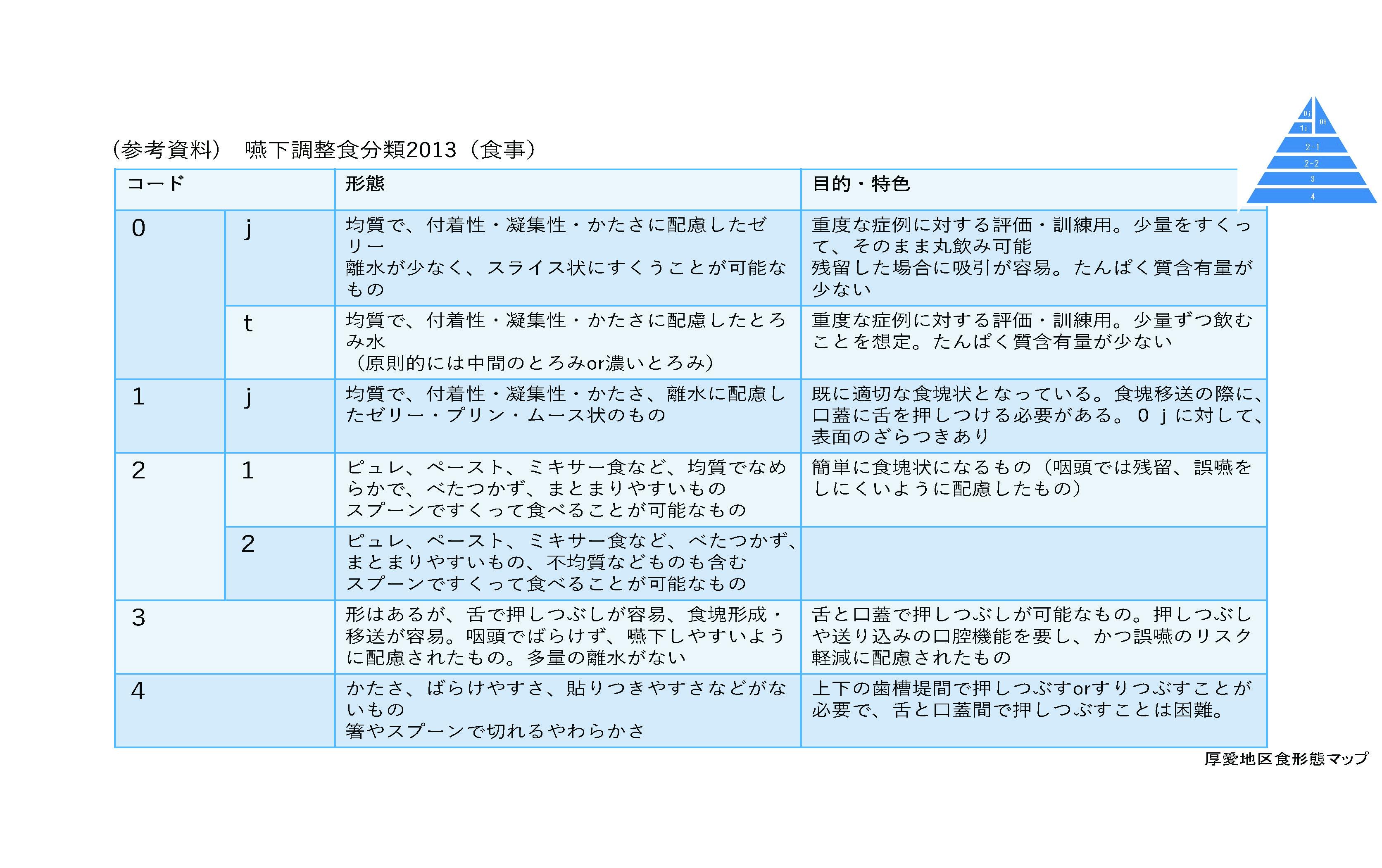 (参考資料) 嚥下調整食分類2013(食事)